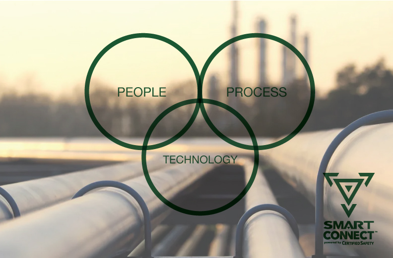 People process technology SmartConnect